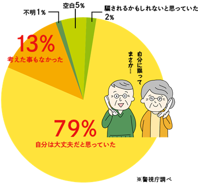 シャープ振り込め詐欺被害.png