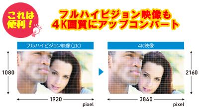 HD動画も4K画質へアップコンバート