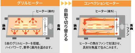 グリルヒーターとコンベンクションヒーターの2種類のヒーター