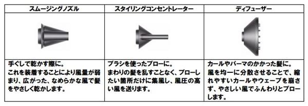 Dyson Supersonic付属のノズル3種類.jpg
