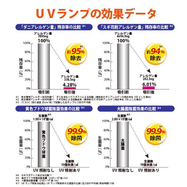 ツカモトエイム公式サイトに掲載のUVランプ効果データ.jpg